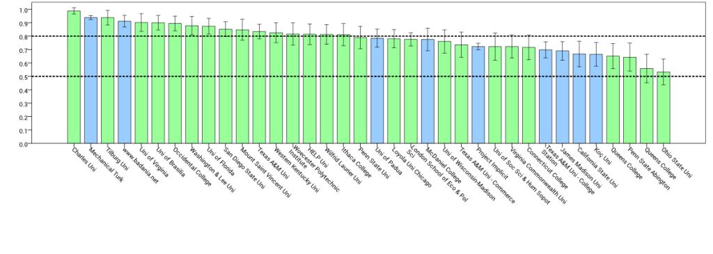 graf úspěšnosti jednotlivých skupin účastníků v kontrolní úloze